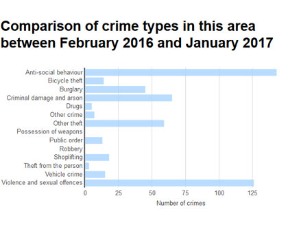 The crime stats from Oakham