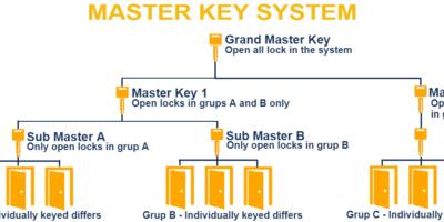 My Locksmith Rochester NY Master Key System
